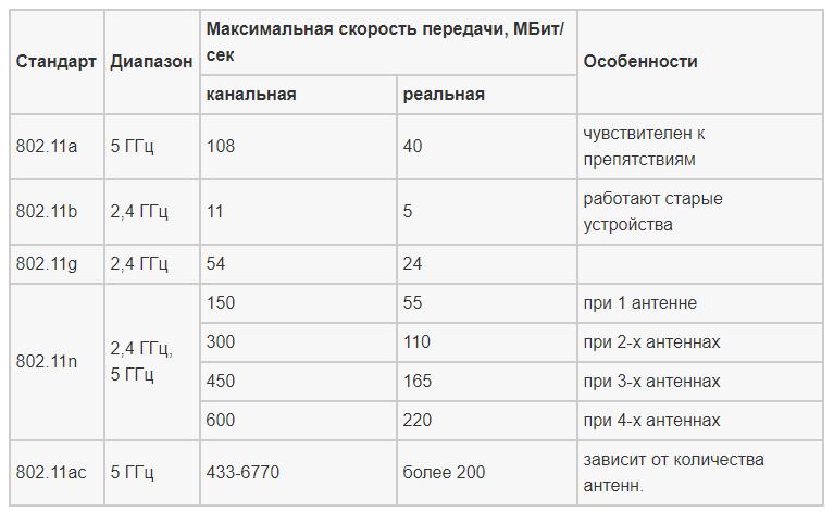 Скорость передачи данных по Wi-Fi в зависимости от стандарта